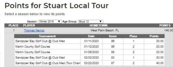 Thomas Nevico Wins US Kids Tour Stuart Tour